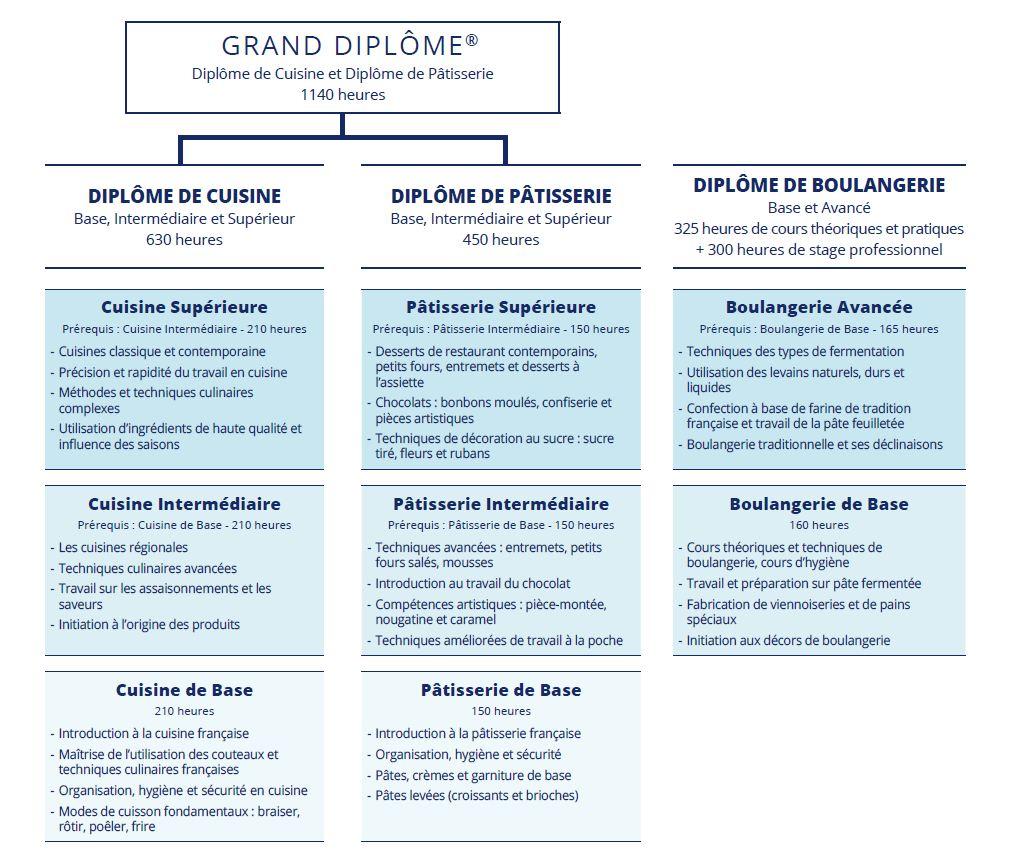 Programmes et Diplôme Le Cordon Bleu Paris