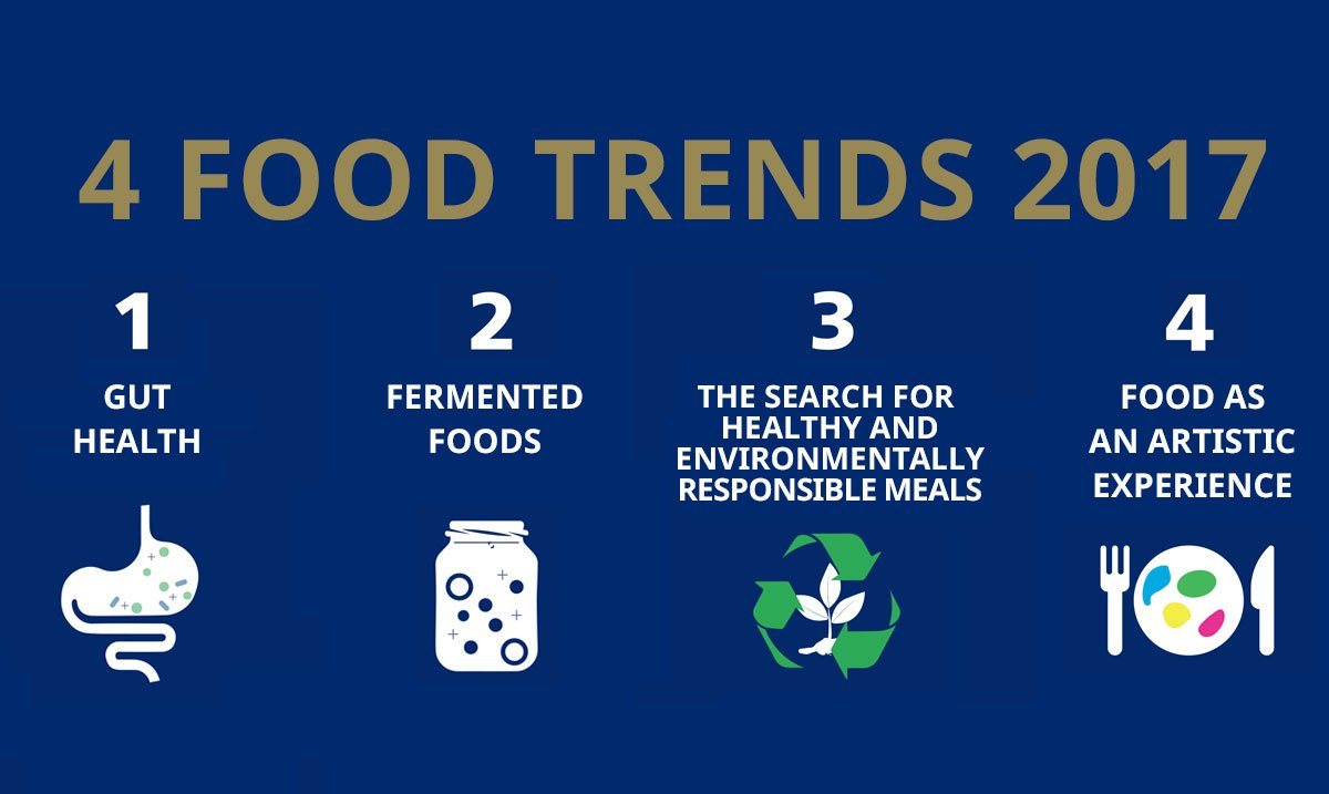 vision of 2017 foodtrends in the world