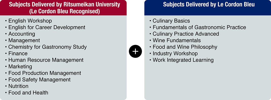Required Subjects for the Global Culinary Arts and Management Programme