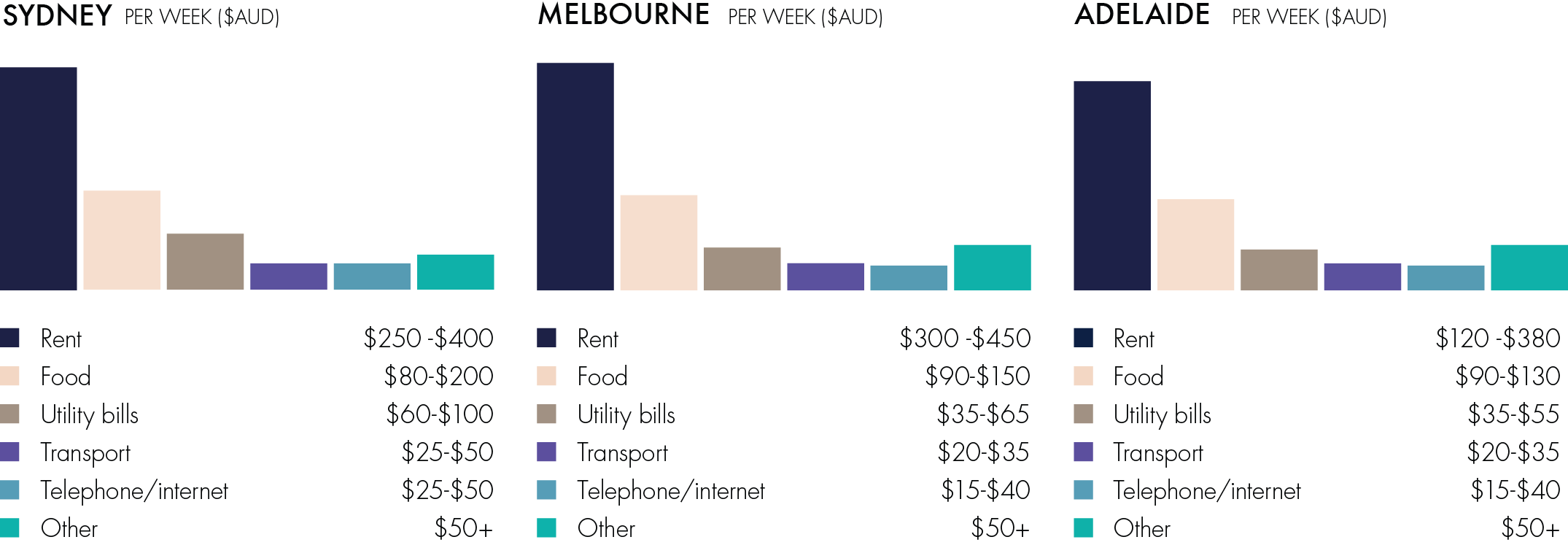 Comparative cost of living graphic for Sydney, Melbourne and Adelaide