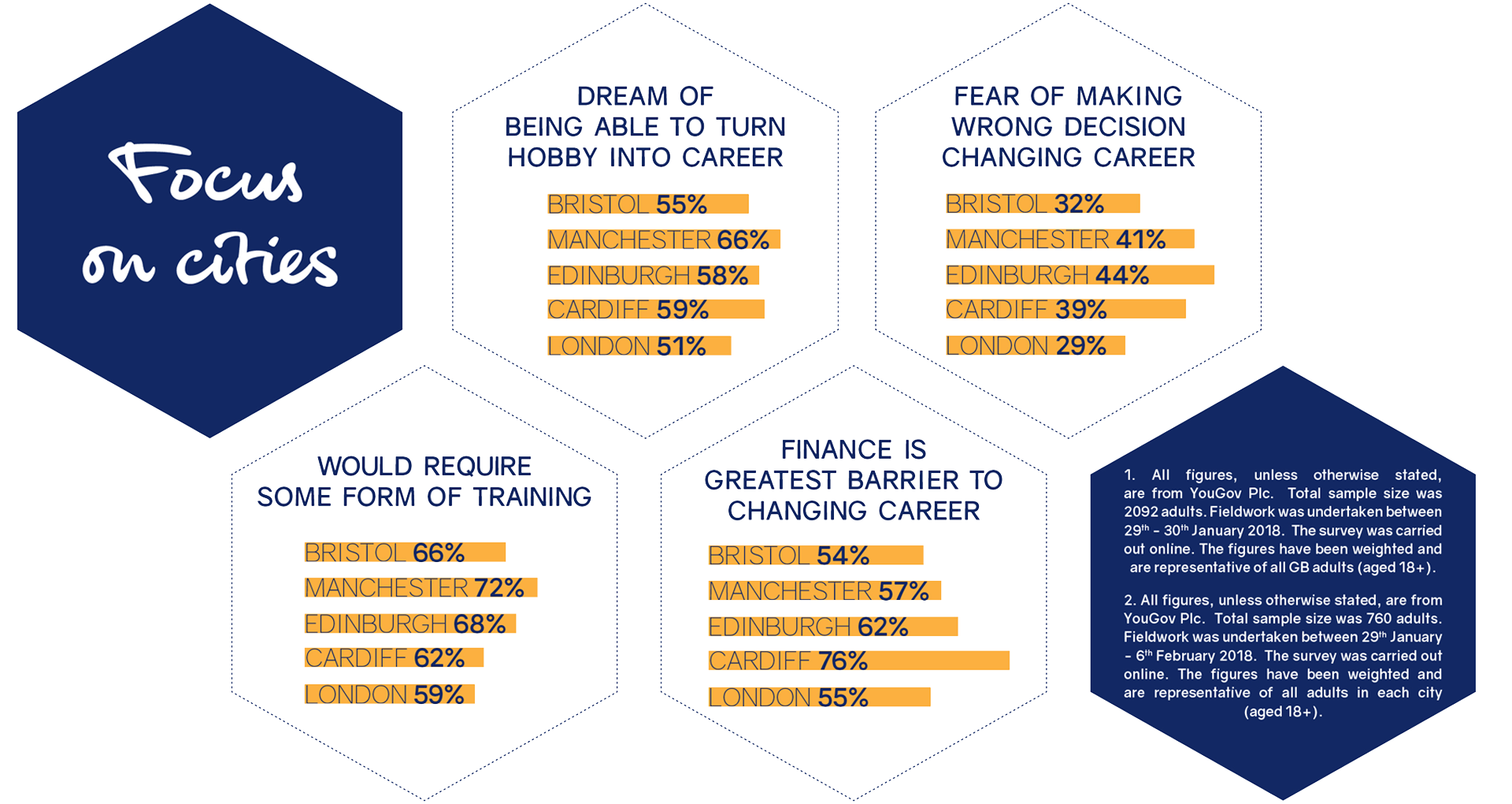changing career in the britain stats - infographics